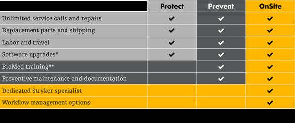 ProCare Service Chart