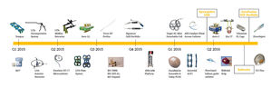 2015_2016 Product Timeline